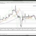 05 Şubat 2014 Gün Ortası Piyasa Beklentileri Teknik Analiz - YouTube thumbnail