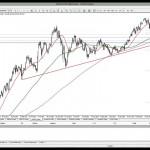 06 Şubat 2014 Gün Ortası Piyasa Beklentileri Teknik Analiz - YouTube thumbnail