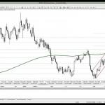 10 Şubat 2014 Gün Ortası Piyasa Beklentileri Teknik Analiz - YouTube thumbnail