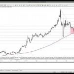 11 Şubat 2014 Gün Ortası Piyasa Beklentileri Teknik Analiz - YouTube thumbnail
