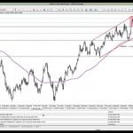 12 Mart 2014 Gün Ortası Piyasa Beklentileri Teknik Analiz - YouTube thumbnail