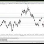 12 Şubat 2014 Gün Ortası Piyasa Beklentileri Teknik Analiz - YouTube thumbnail