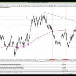 13 Mart 2014 Gün Ortası Piyasa Beklentileri Teknik Analiz - YouTube thumbnail