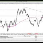 18 Mart 2014 Gün Ortası Piyasa Beklentileri Teknik Analiz - YouTube thumbnail