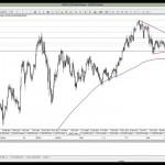 25 Mart 2014 Gün Ortası Piyasa Beklentileri Teknik Analiz - YouTube thumbnail