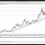 27 Mart 2014 Gün Ortası Piyasa Beklentileri Teknik Analiz - YouTube thumbnail
