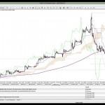 29 Ocak 2014 Gün Ortası Piyasa Beklentileri Teknik Analiz - YouTube thumbnail
