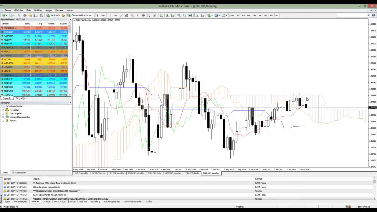 Open forex trading account in india