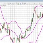 Fiyat Grafiklerinde Çalışmak – Adil ALTAŞ – 13 Kasım 2012 - YouTube thumbnail