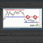 GCM MetaTrader 4 – 14.Ders: Destek ve Direnç - YouTube thumbnail