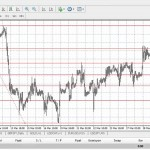 GCM MetaTrader 4 – 19.Ders: Fibonacci - YouTube thumbnail