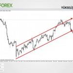 Teknik Analize Giriş / Umut Tuncer / 28 Nisan 2014 - YouTube thumbnail